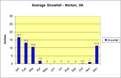 Average Snowfall